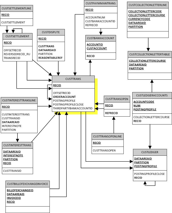 Axerd Erd  Accounts Receivable  M2 Custtrans