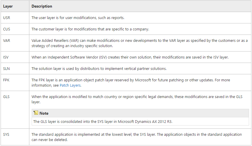 Changes to X++ Development in Dynamics 365 for Finance and